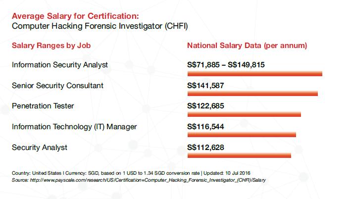 CHFI-salary